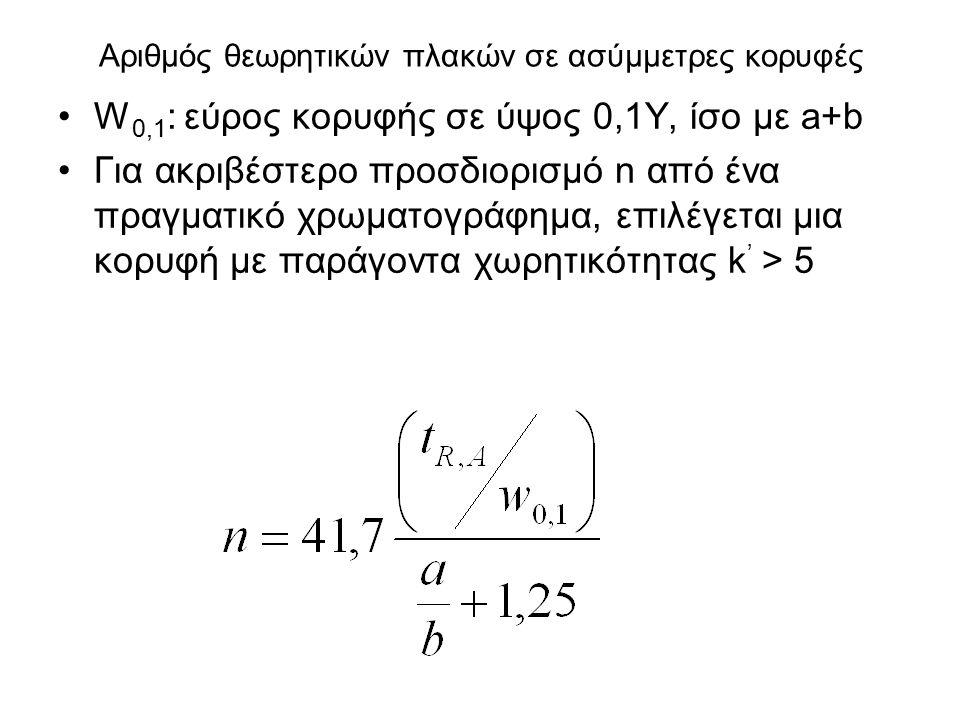 Αριθμός θεωρητικών πλακών σε ασύμμετρες κορυφές