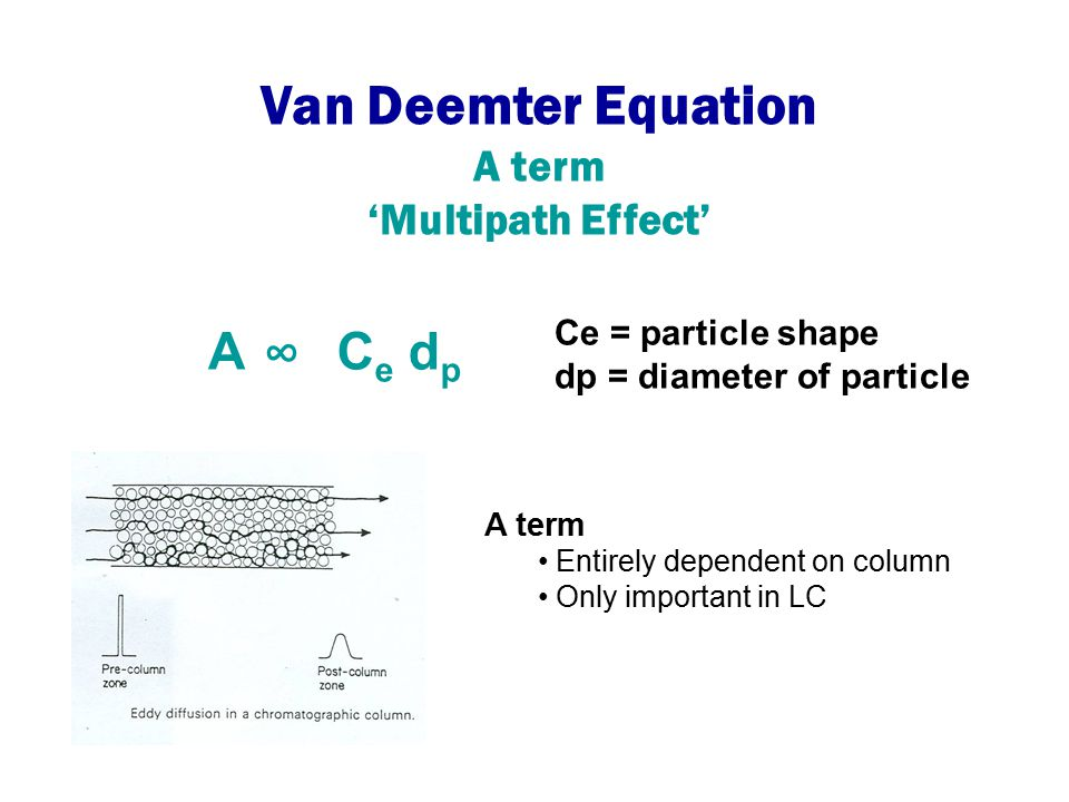 Van Deemter Equation A ∞ Ce dp A term 'Multipath Effect'