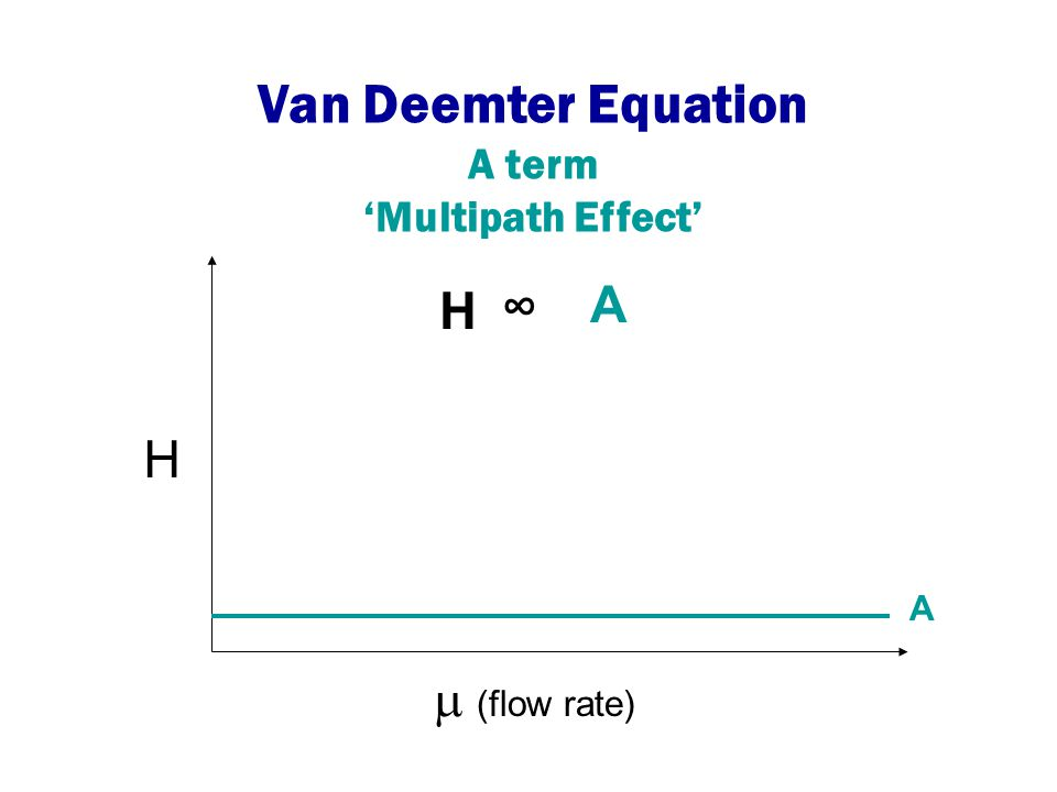 Van Deemter Equation A term 'Multipath Effect' H ∞ A H A (flow rate)