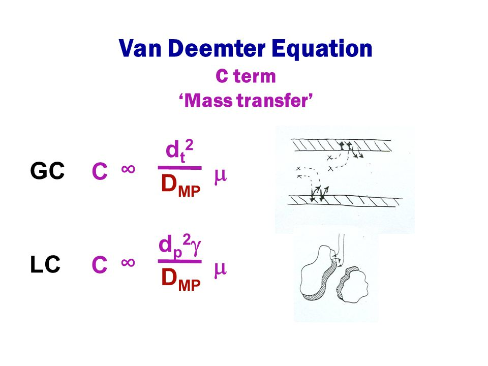 Van Deemter Equation dt2 GC ∞ C m DMP dp2 LC ∞ C m DMP C term