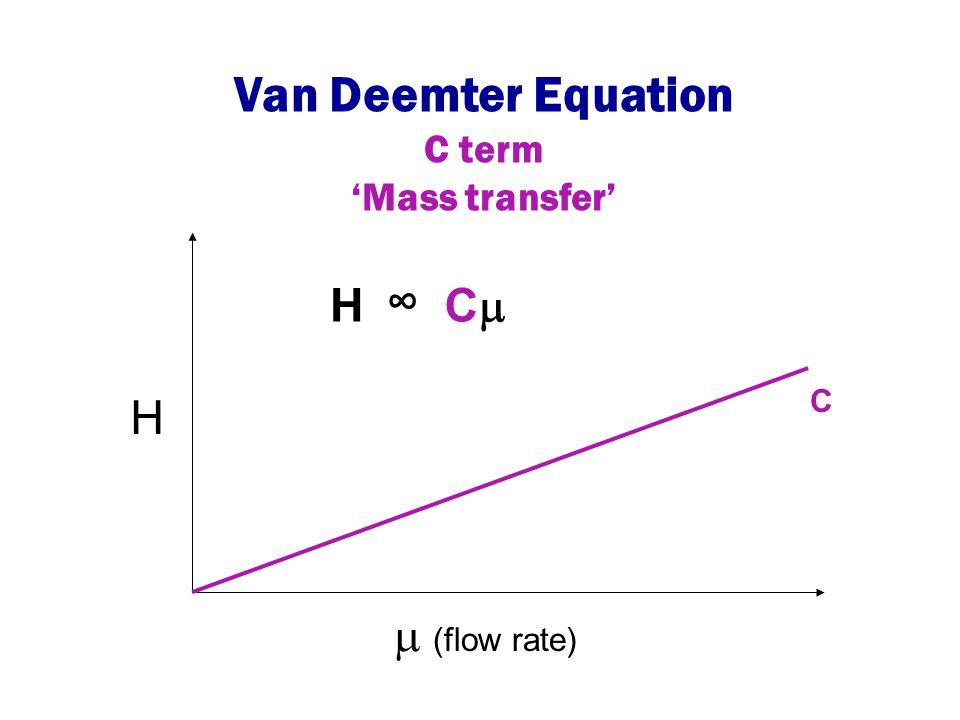 Van Deemter Equation C term 'Mass transfer' H ∞ C C H (flow rate)
