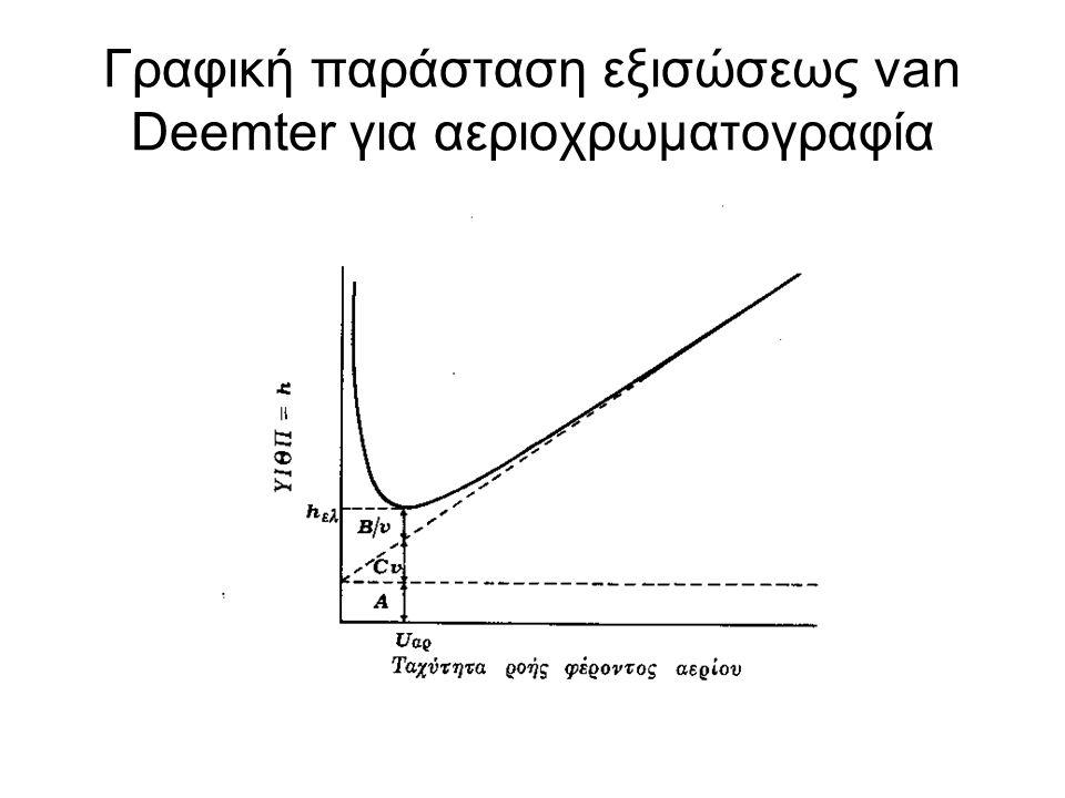 Γραφική παράσταση εξισώσεως van Deemter για αεριοχρωματογραφία