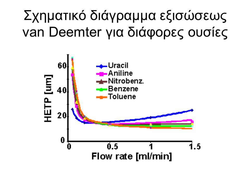 Σχηματικό διάγραμμα εξισώσεως van Deemter για διάφορες ουσίες