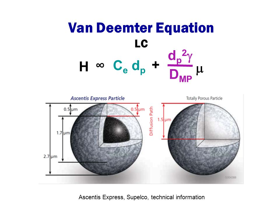 Van Deemter Equation dp2 H ∞ Ce dp +  DMP LC