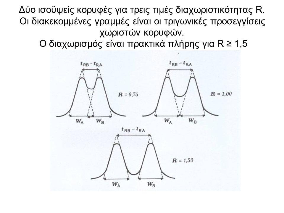 Δύο ισοϋψείς κορυφές για τρεις τιμές διαχωριστικότητας R