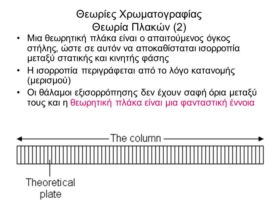 Θεωρίες Χρωματογραφίας Θεωρία Πλακών (2)