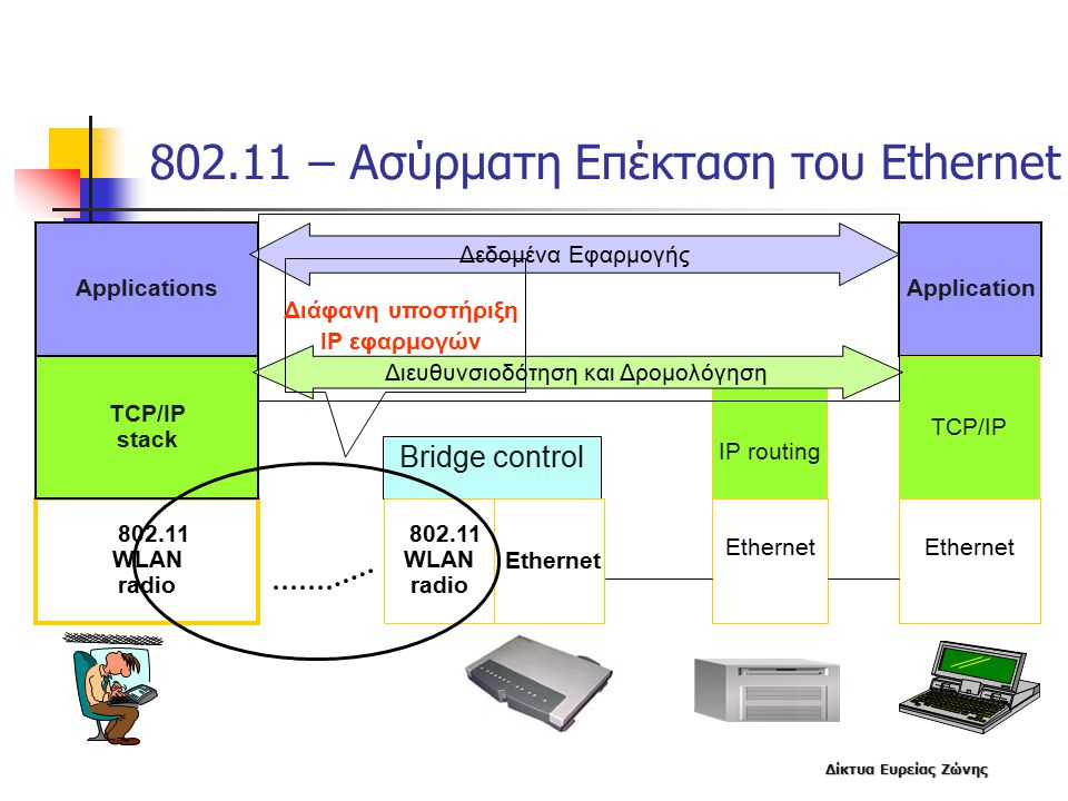 802.11 – Ασύρματη Επέκταση του Ethernet
