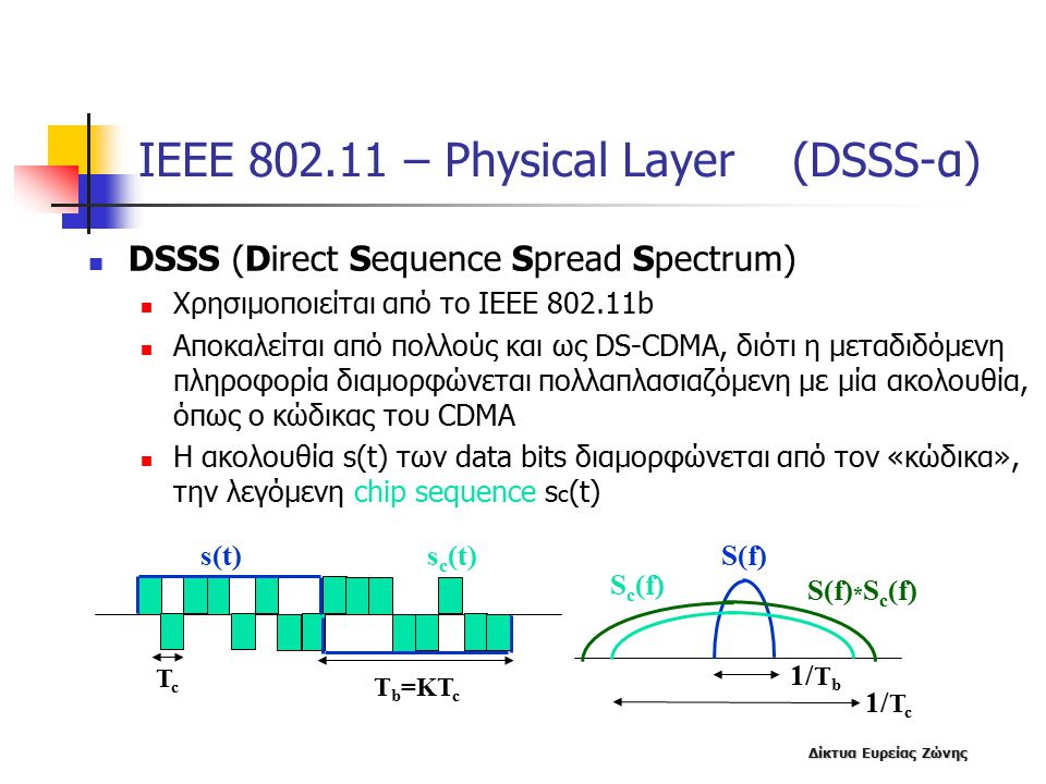 ΙΕΕΕ 802.11 – Physical Layer (DSSS-α)