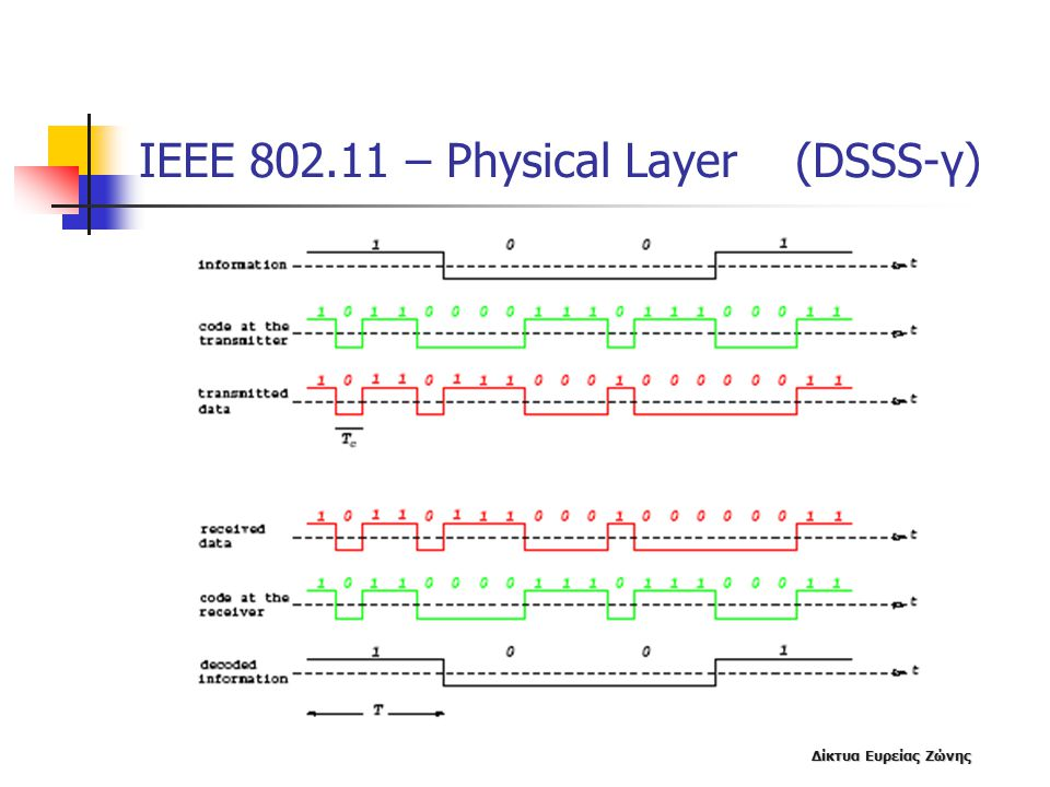 ΙΕΕΕ 802.11 – Physical Layer (DSSS-γ)