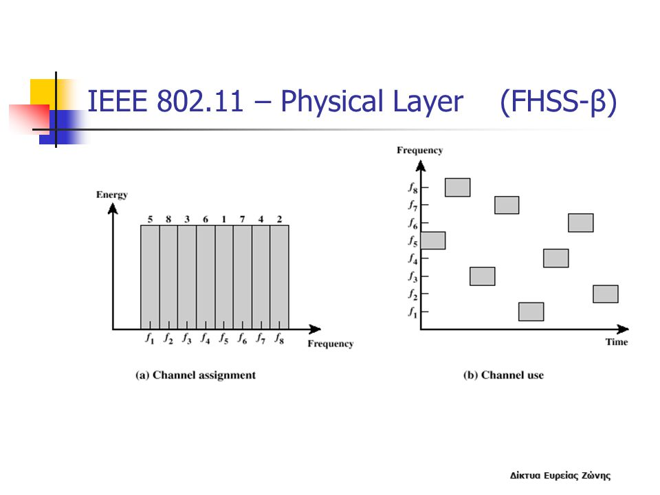 ΙΕΕΕ 802.11 – Physical Layer (FHSS-β)