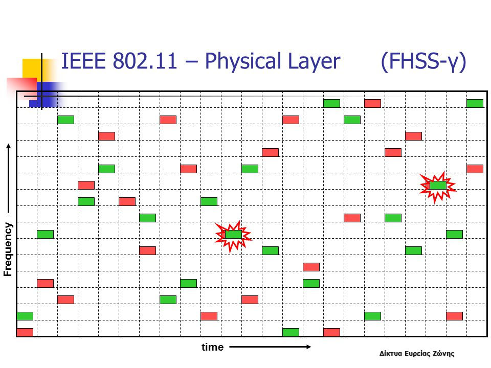 ΙΕΕΕ 802.11 – Physical Layer (FHSS-γ)