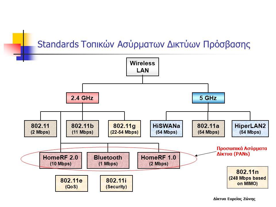 Standards Τοπικών Ασύρματων Δικτύων Πρόσβασης