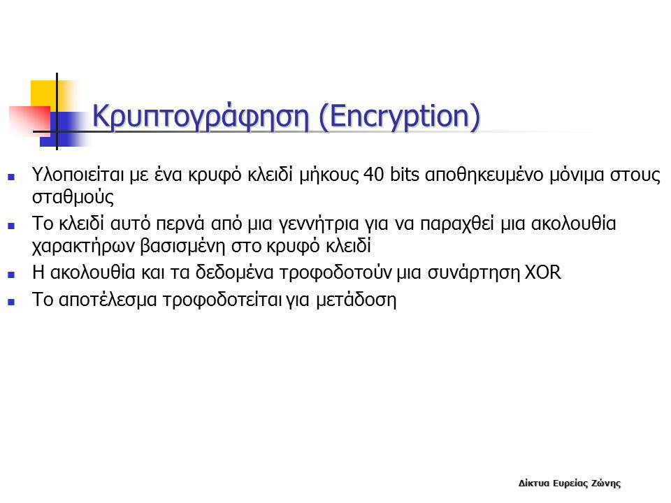 Κρυπτογράφηση (Encryption)