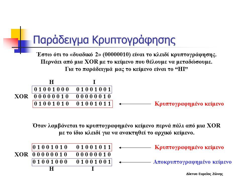Παράδειγμα Κρυπτογράφησης
