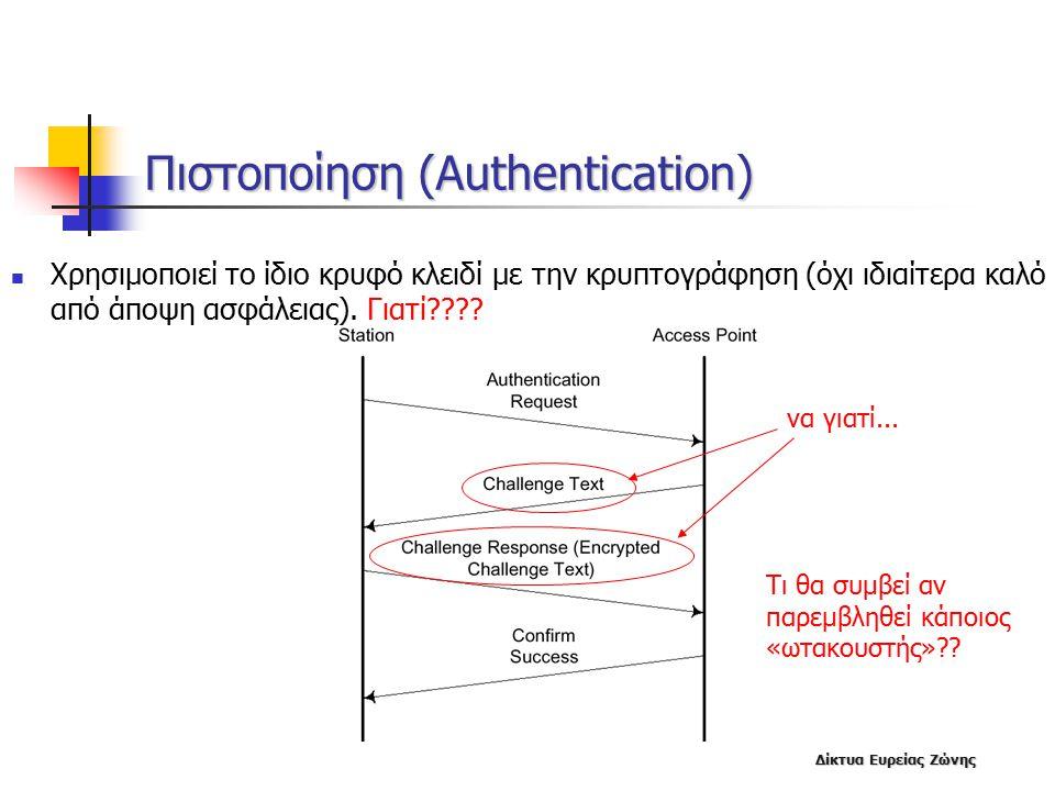 Πιστοποίηση (Authentication)