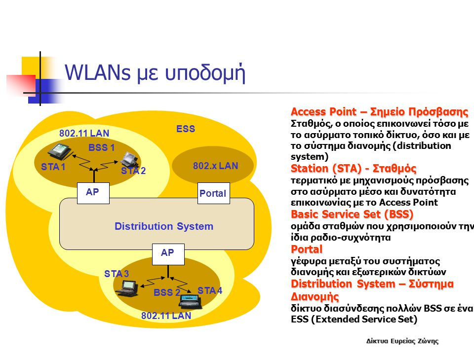 WLANs με υποδομή Access Point – Σημείο Πρόσβασης