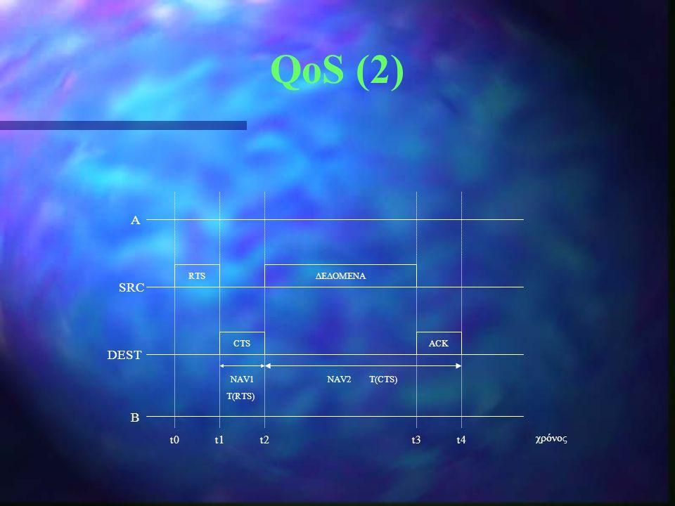 QoS (2) Α SRC DEST B t0 t1 t2 t3 t4 χρόνος RTS ΔΕΔΟΜΕΝΑ CTS ACK NAV1