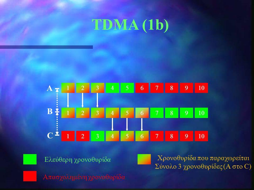 TDMA (1b) Α B C Χρονοθυρίδα που παραχωρείται Ελεύθερη χρονοθυρίδα
