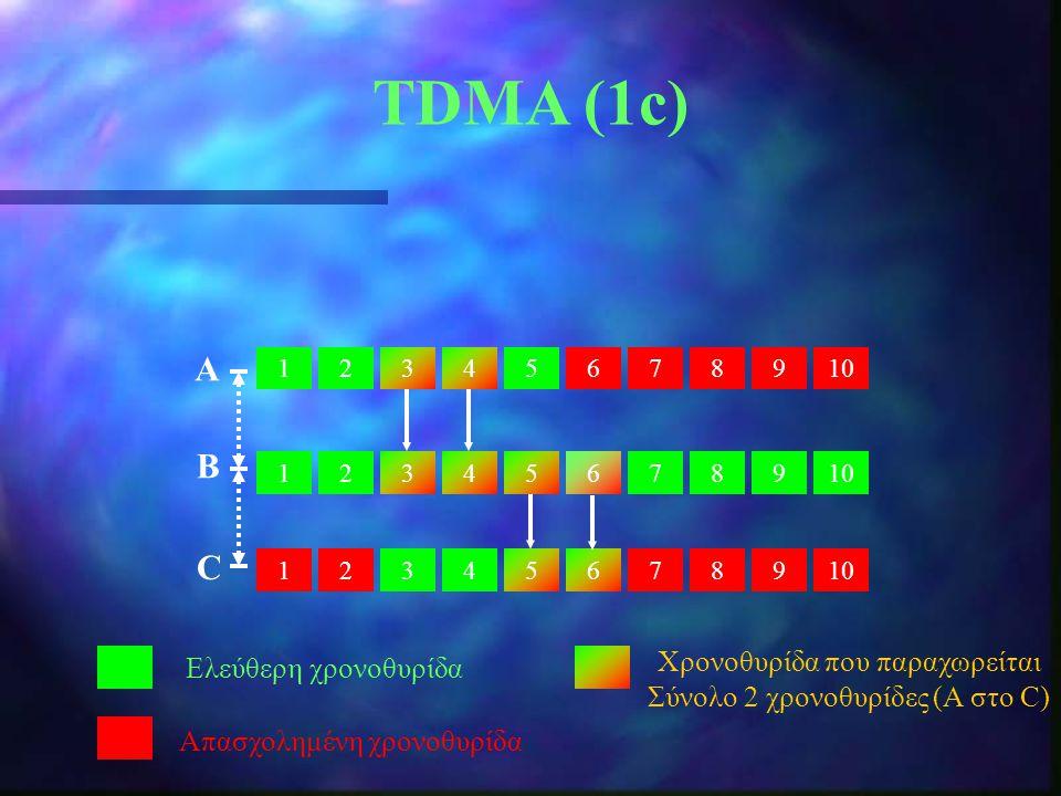 TDMA (1c) Α B C Χρονοθυρίδα που παραχωρείται Ελεύθερη χρονοθυρίδα