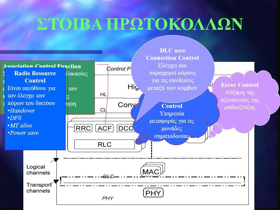 ΣΤΟΙΒΑ ΠΡΩΤΟΚΟΛΛΩΝ DLC user Connection Control