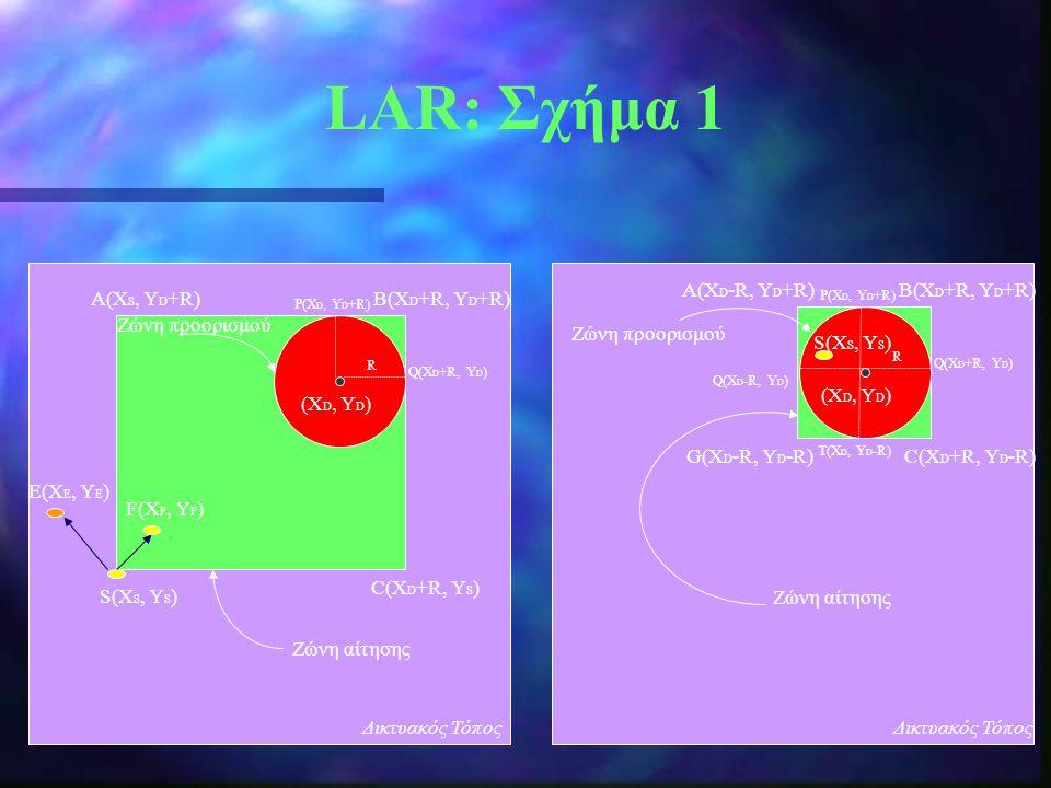 LAR: Σχήμα 1 A(ΧD-R, ΥD+R) B(ΧD+R, ΥD+R) A(ΧS, ΥD+R) B(ΧD+R, ΥD+R)