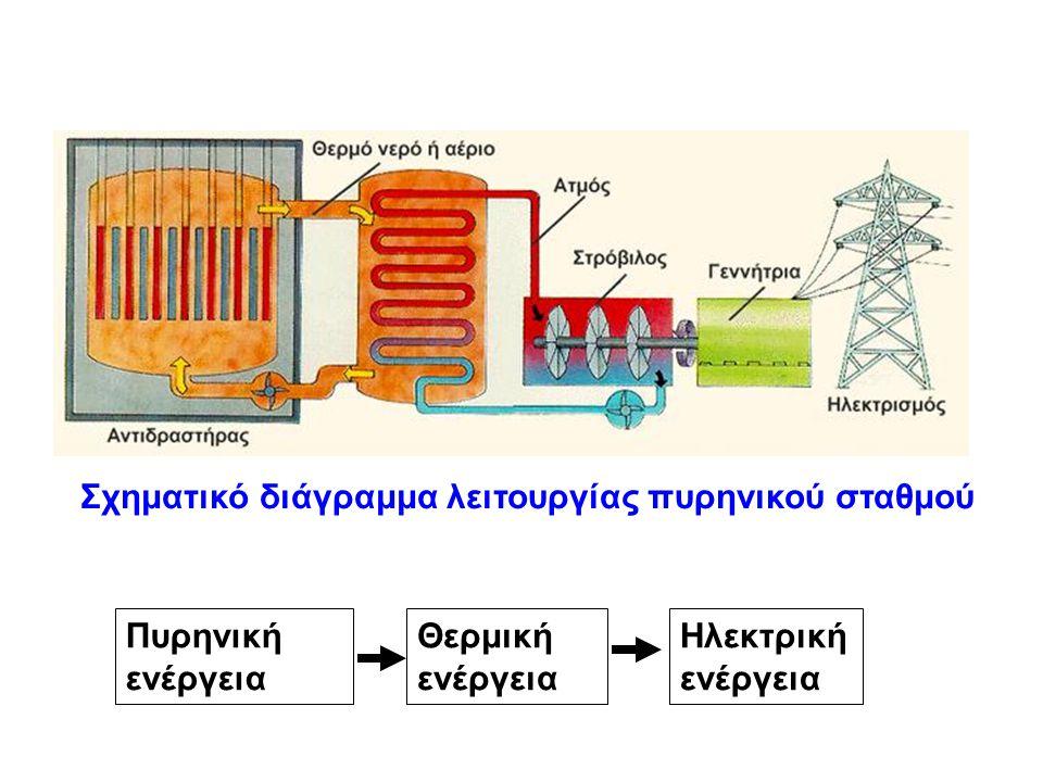 Σχηματικό διάγραμμα λειτουργίας πυρηνικού σταθμού