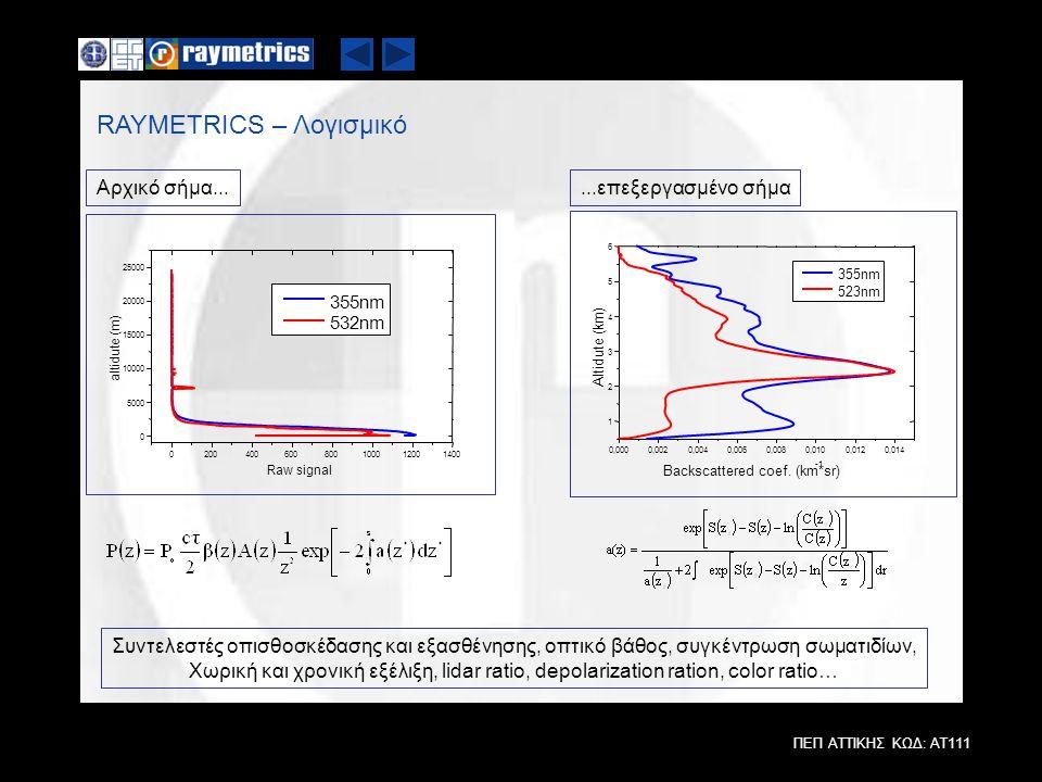 RAYMETRICS – Λογισμικό