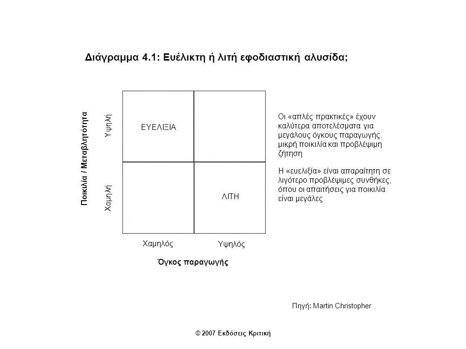 Διάγραμμα 4.1: Ευέλικτη ή λιτή εφοδιαστική αλυσίδα;
