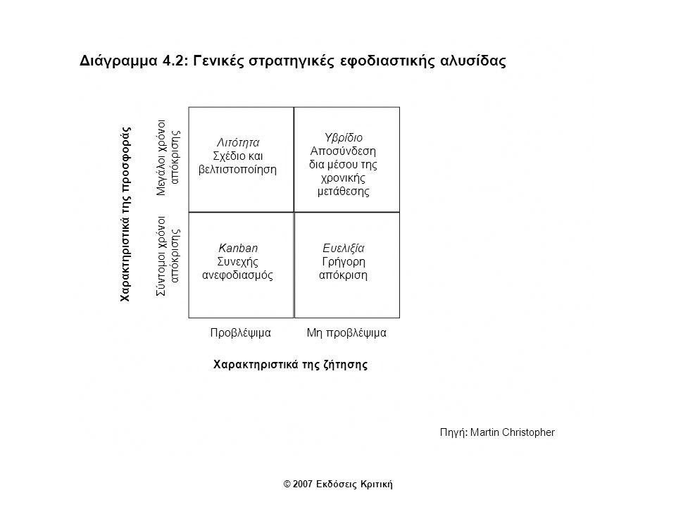 Διάγραμμα 4.2: Γενικές στρατηγικές εφοδιαστικής αλυσίδας