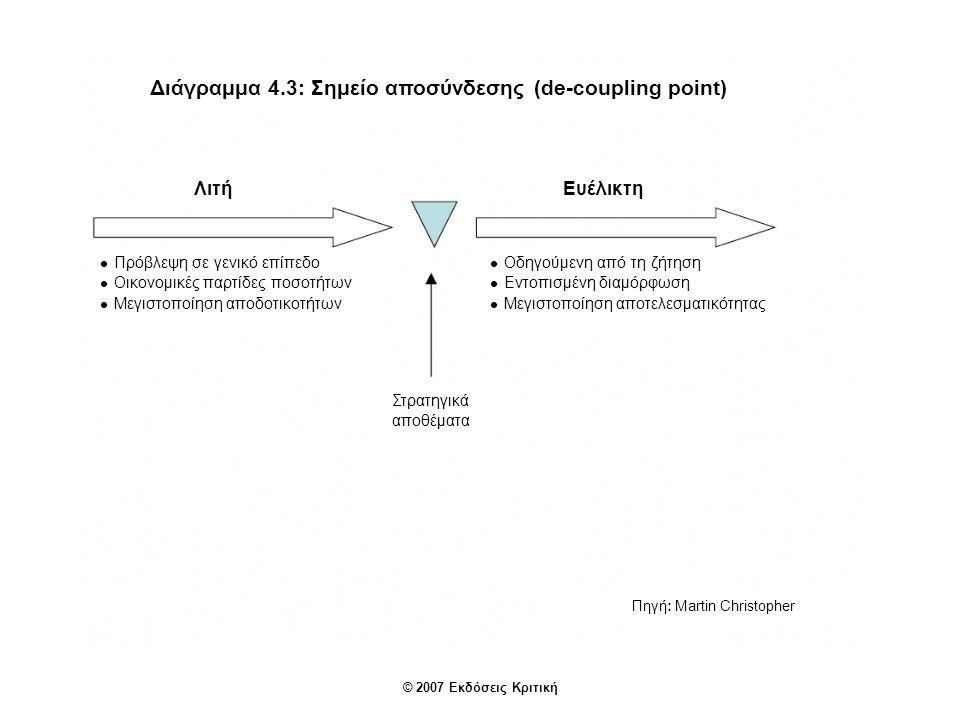 Διάγραμμα 4.3: Σημείο αποσύνδεσης (de-coupling point)