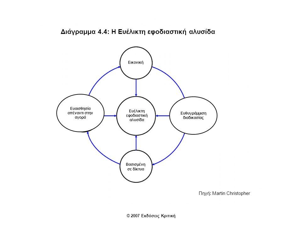 Διάγραμμα 4.4: Η Ευέλικτη εφοδιαστική αλυσίδα
