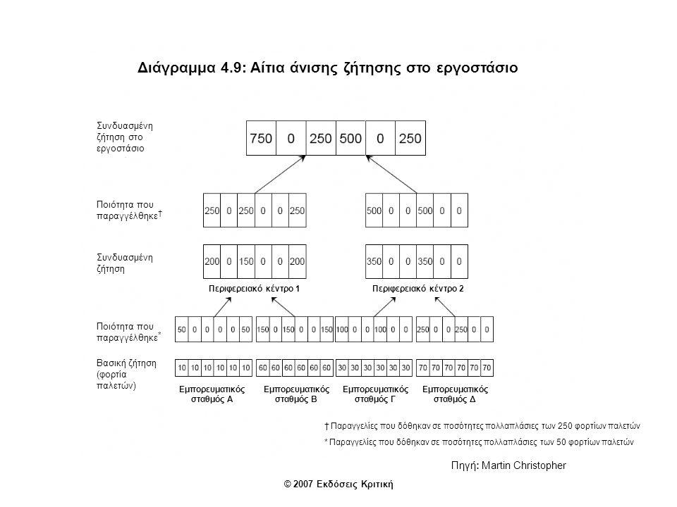 Διάγραμμα 4.9: Αίτια άνισης ζήτησης στο εργοστάσιο