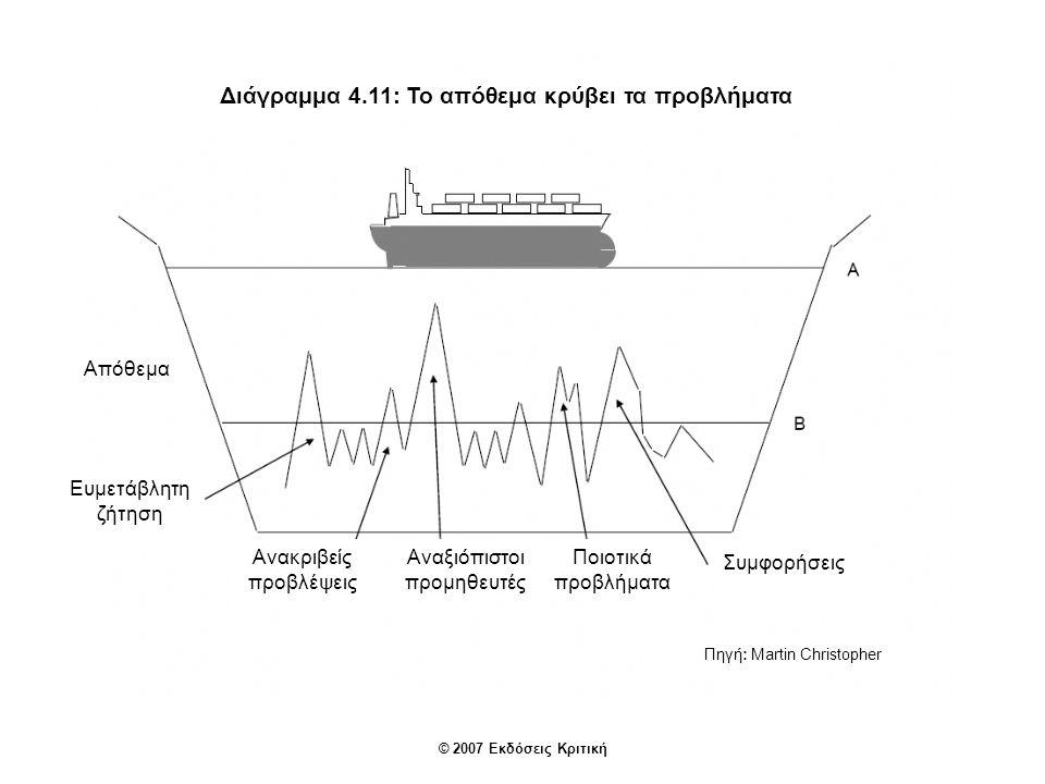 Διάγραμμα 4.11: Το απόθεμα κρύβει τα προβλήματα
