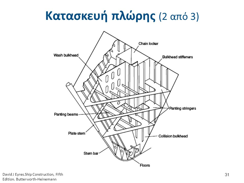 Κατασκευή πλώρης (3 από 3)