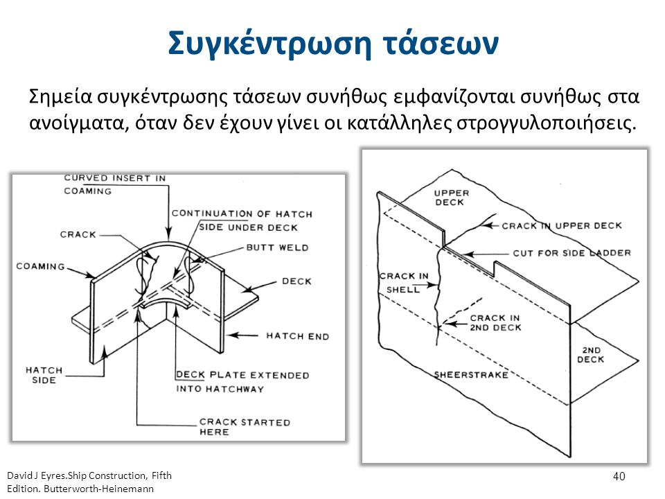 Ενίσχυση ανοιγμάτων David J Eyres.Ship Construction, Fifth Edition. Butterworth-Heinemann