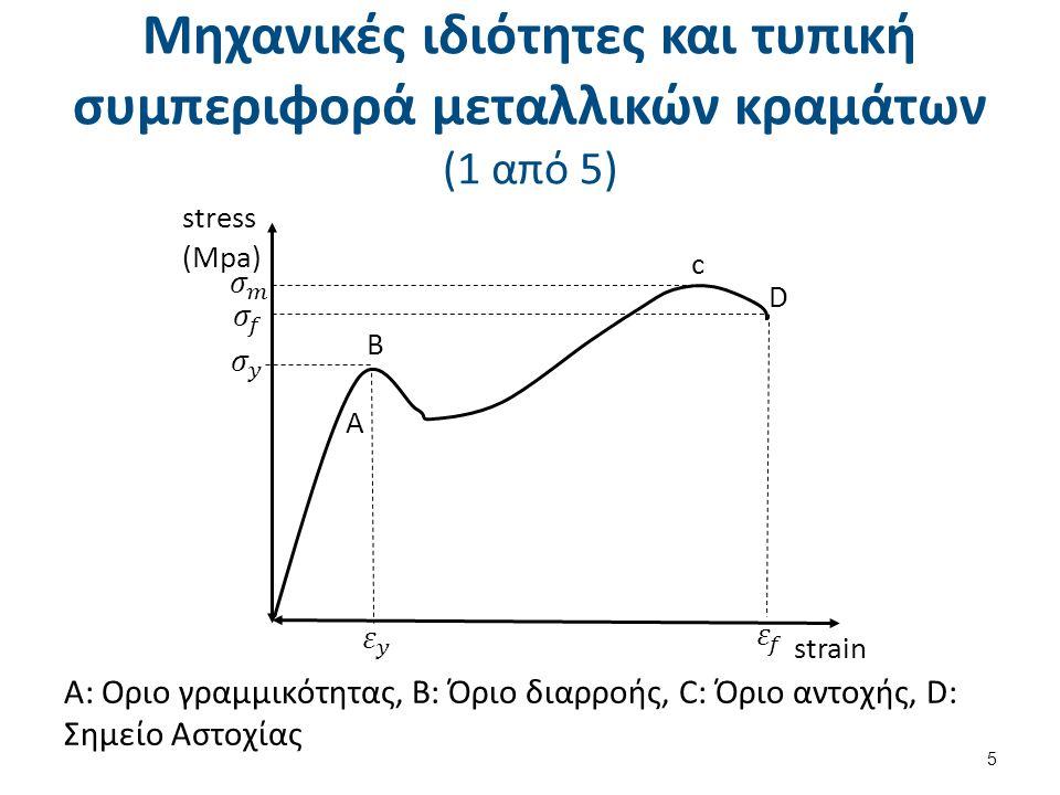 Μηχανικές ιδιότητες και τυπική συμπεριφορά μεταλλικών κραμάτων (2 από 5)