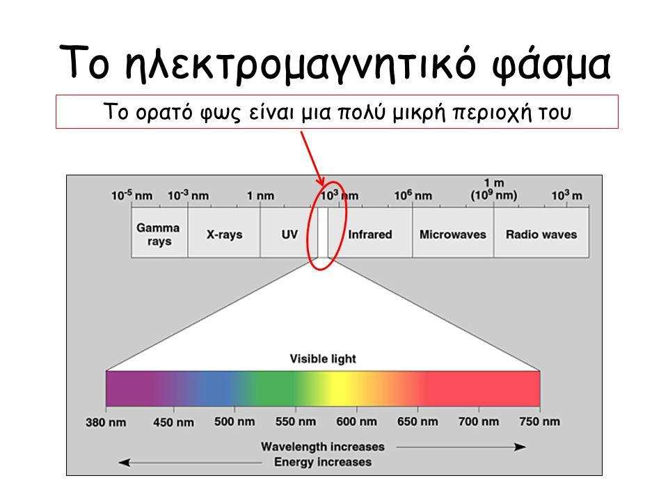 Το ηλεκτρομαγνητικό φάσμα