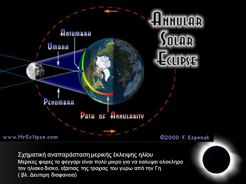Σχηματική αναπαράσταση μερικής έκλειψης ηλίου
