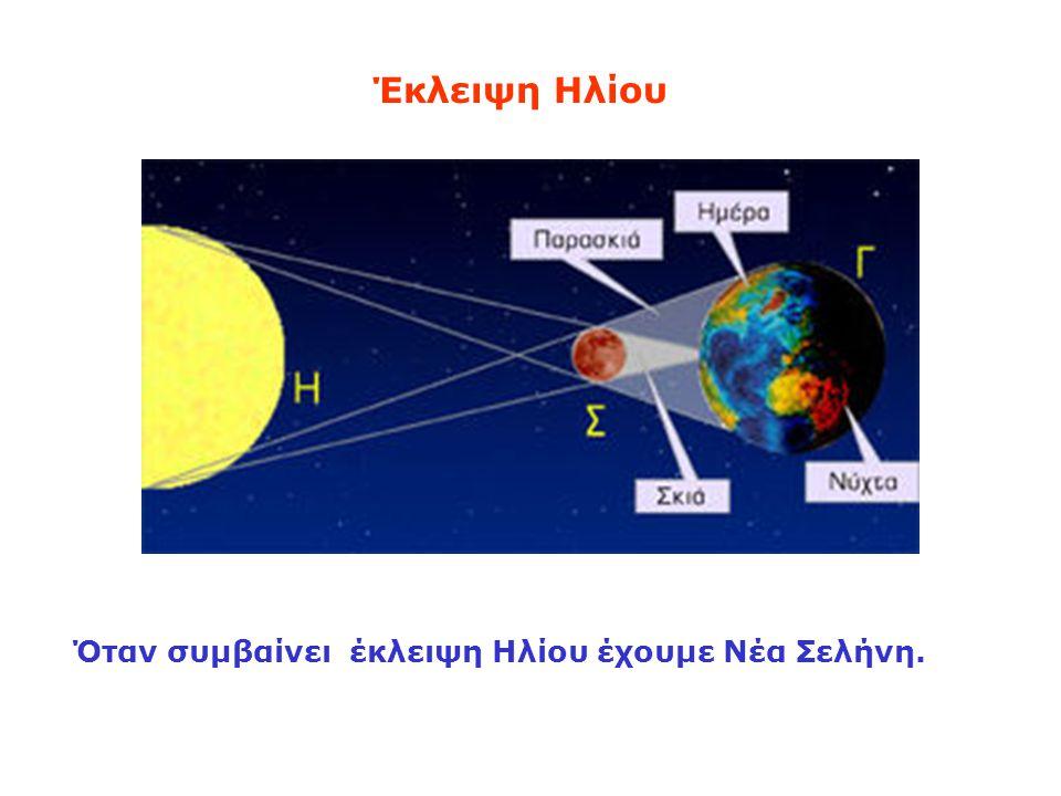 Έκλειψη Ηλίου Όταν συμβαίνει έκλειψη Ηλίου έχουμε Νέα Σελήνη.