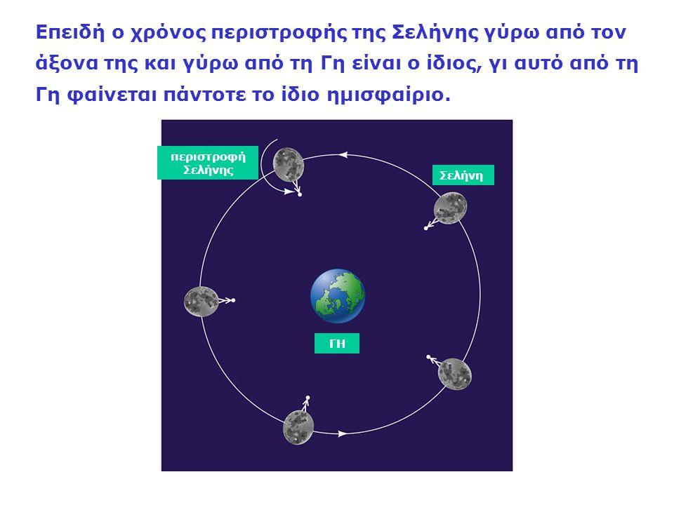 Επειδή ο χρόνος περιστροφής της Σελήνης γύρω από τον άξονα της και γύρω από τη Γη είναι ο ίδιος, γι αυτό από τη Γη φαίνεται πάντοτε το ίδιο ημισφαίριο.