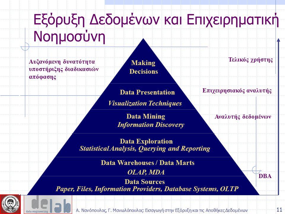 Εξόρυξη Δεδομένων και Επιχειρηματική Νοημοσύνη