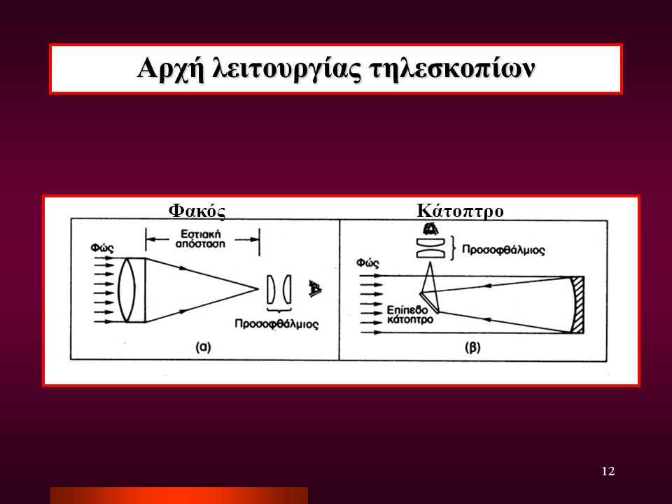 Αρχή λειτουργίας τηλεσκοπίων