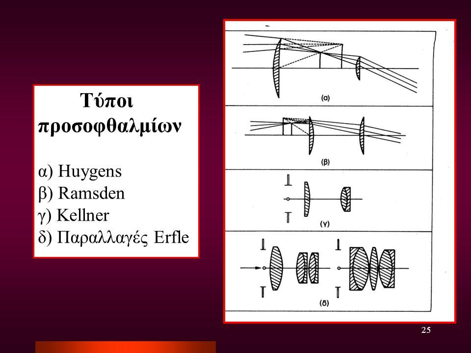 Τύποι προσοφθαλμίων α) Huygens β) Ramsden γ) Kellner δ) Παραλλαγές Erfle