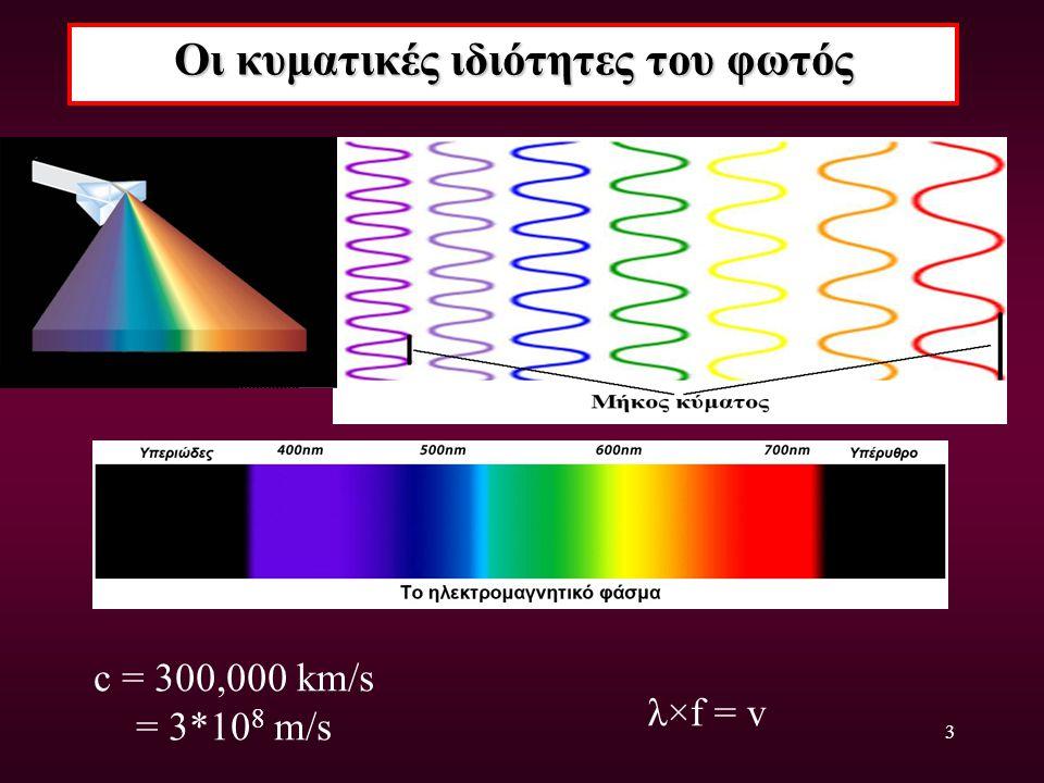 Οι κυματικές ιδιότητες του φωτός