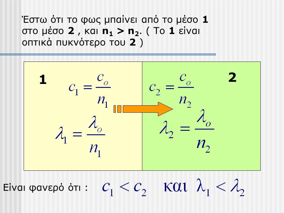 Έστω ότι το φως μπαίνει από το μέσο 1 στο μέσο 2 , και n1 > n2