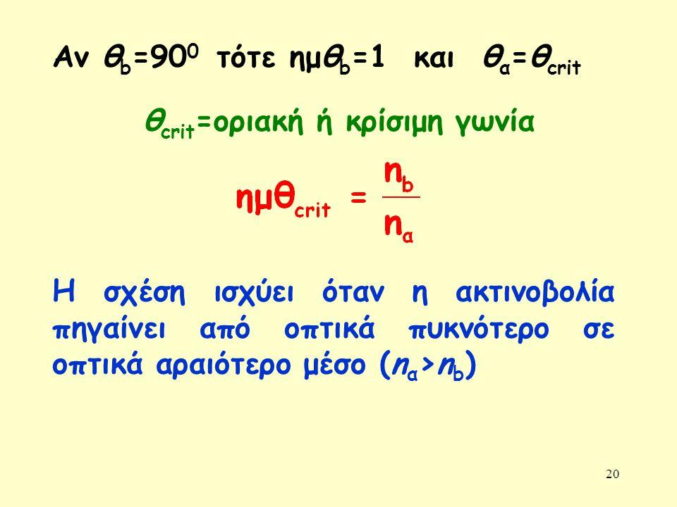 Αν θb=900 τότε ημθb=1 και θα=θcrit