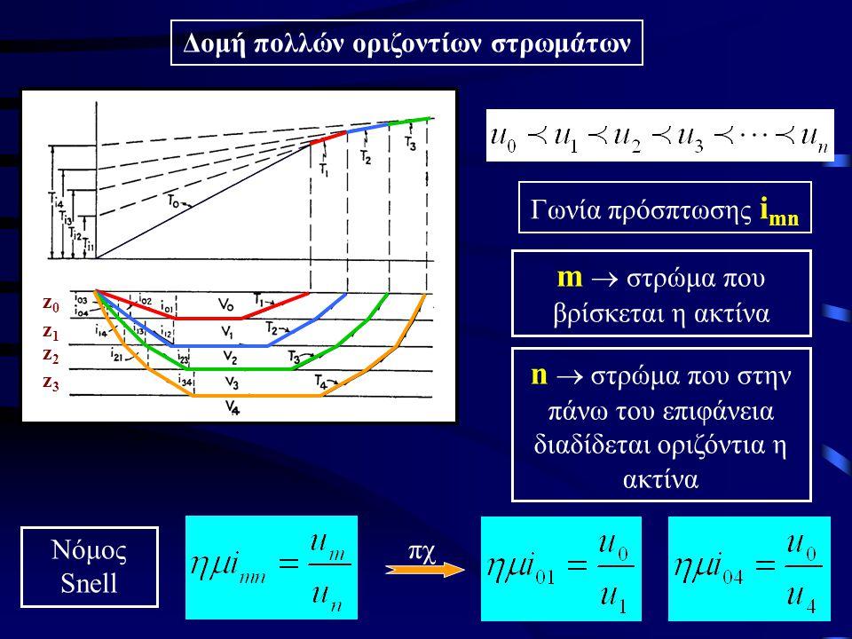 Δομή πολλών οριζοντίων στρωμάτων