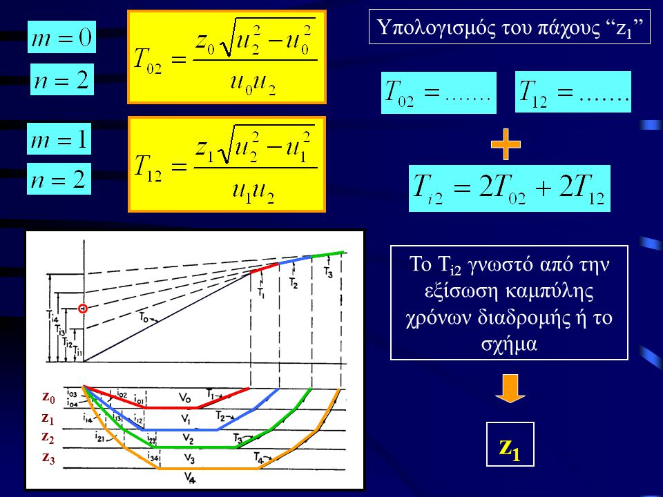 z1 Υπολογισμός του πάχους z1
