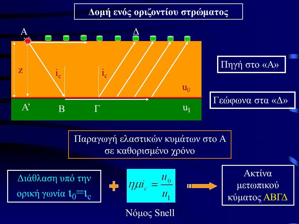 Δομή ενός οριζοντίου στρώματος