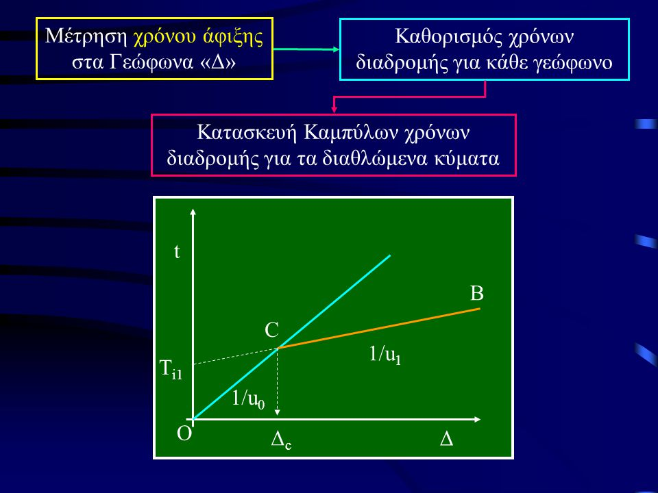 Μέτρηση χρόνου άφιξης στα Γεώφωνα «Δ»